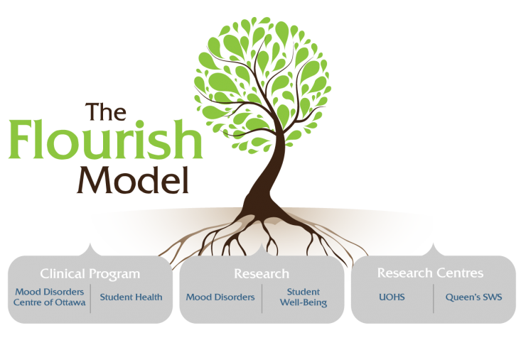 Flourish Research Model.png